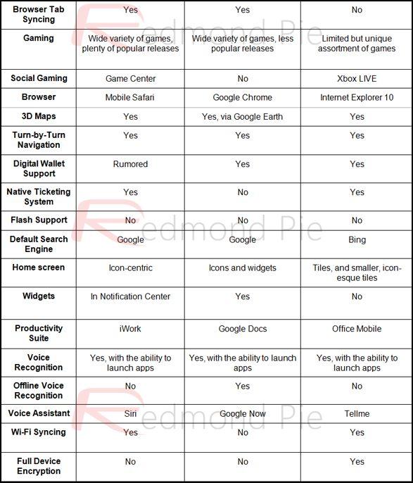 Tableau Comparatif Entre Ios 6 Android 4 1 Jb Et Windows