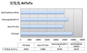 AnTuTu-665x404.jpg