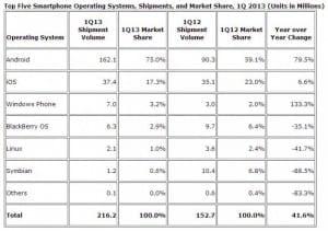 Ventes-Smartphones-Q1-2013-650x458