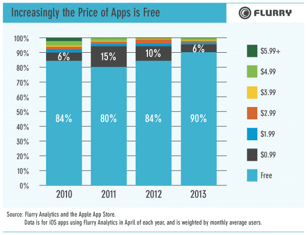 flurry-app-chart