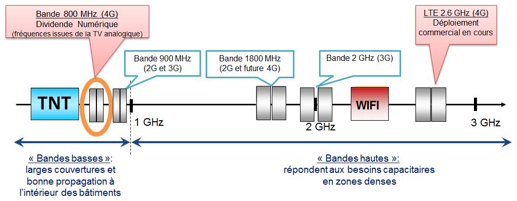 06172690-photo-schema-de-repartition-des-bandes-de-frequences-de-l-anfr