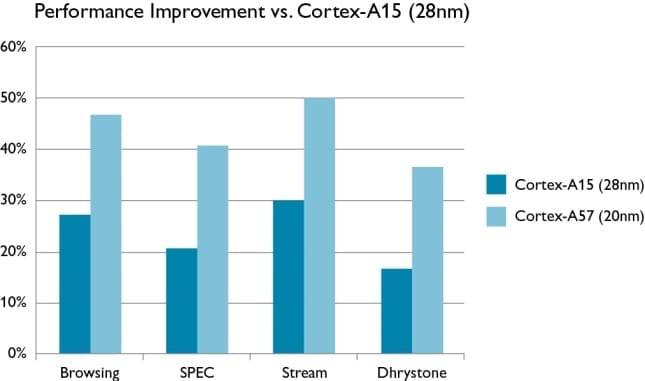 Cortex-A15-vs-Cortex-A57_performance