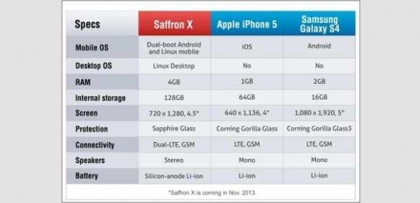 saffron-600x290