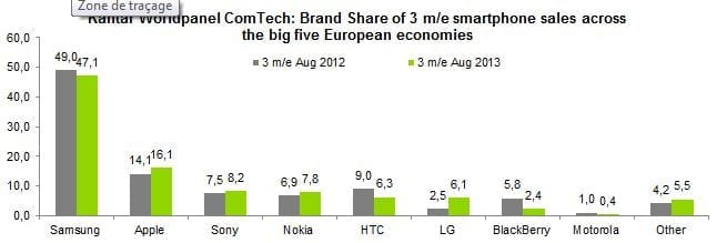 06675122-photo-kantar-smartphones-europe-aout-2013