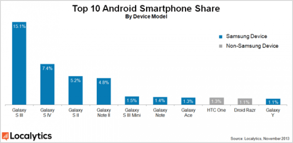android-smartphone-share-november-2013-630x307-600x292