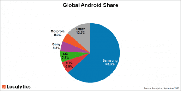 global-android-share-november-2013-630x317-600x301