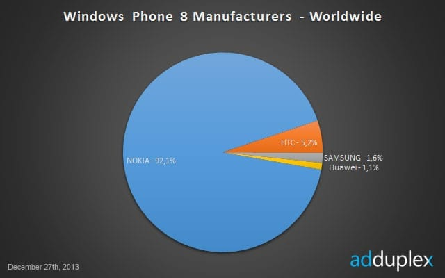 etude-adduplex-repartition-windows-phone-2