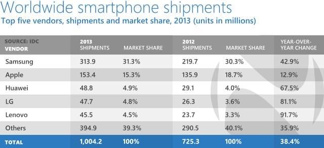 smartphone-shipments-2013