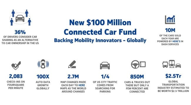 nokia-car-fund