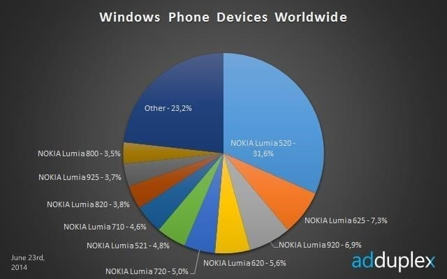 june_adduplex_windows_phone_global_devices_story