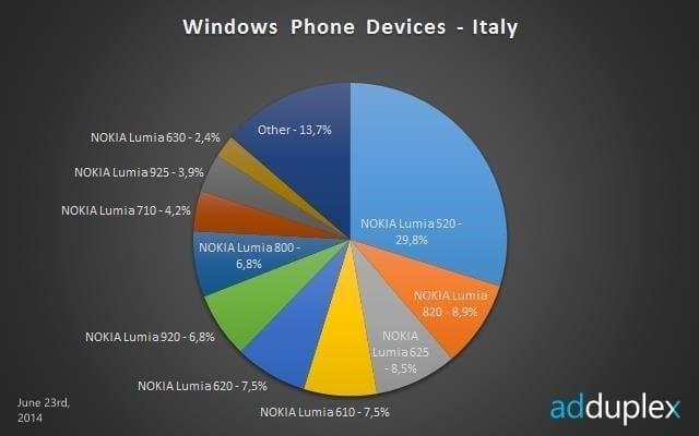 june_adduplex_windows_phone_italy_story