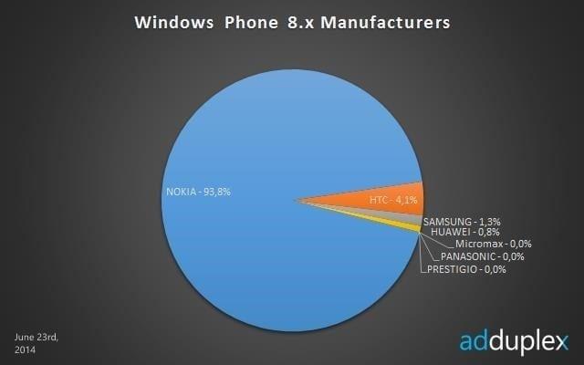 june_adduplex_windows_phone_oems_story