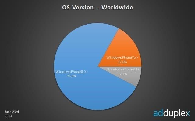 june_adduplex_windows_phone_os_versions_story