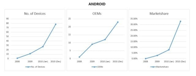 android_stats_story