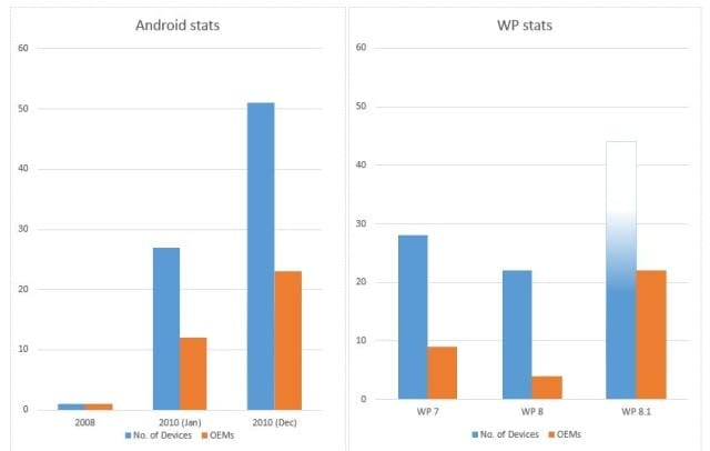 android_vs_wp_stats_story
