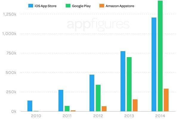 appfigures2014