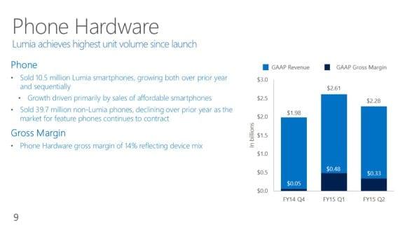 microsoft-fy2015-q2-financial-phone-hardware-revenue-578x325