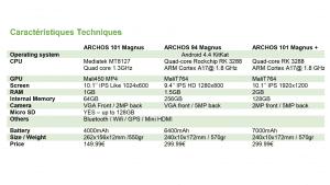caractéristiques Archos Magnus