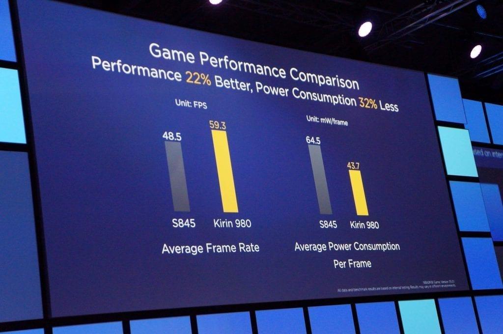 Performances jeux